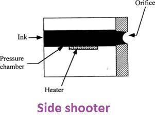 انواع تکنولوژی جوهر افشان و عوامل موثر در کیفیت چاپ